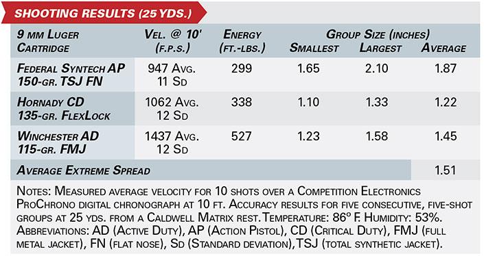 H&K's SP5 Pistol shooting results