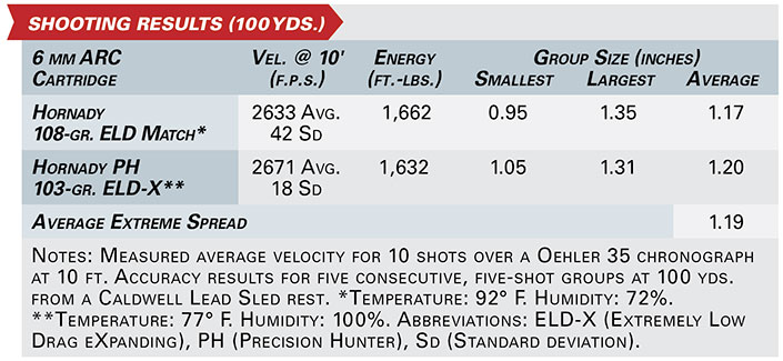 SHOOTING RESULTS