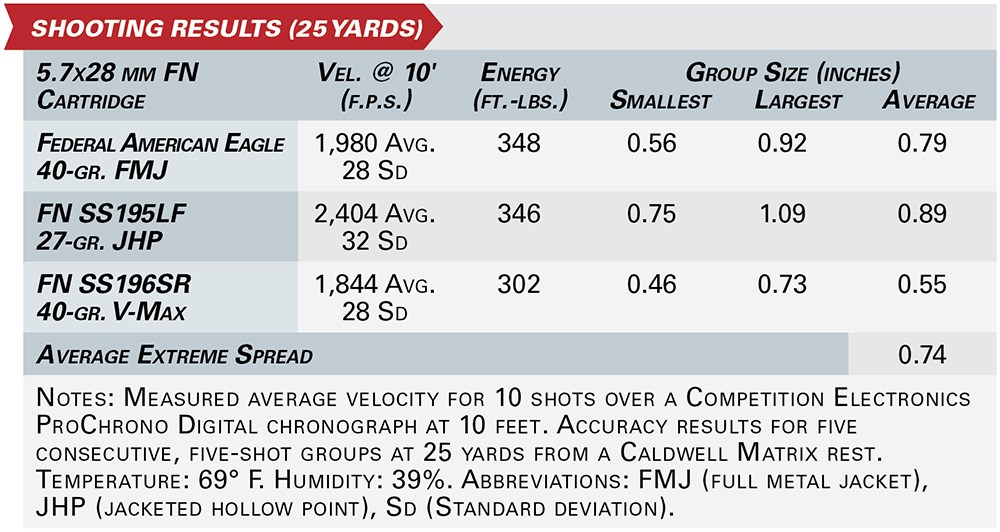kel-tec p50 shooting results