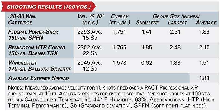 henry side gate lever action shooting results